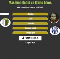 Massimo Gobbi vs Bruno Alves h2h player stats