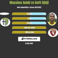 Massimo Gobbi vs Koffi Djidji h2h player stats