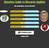 Massimo Gobbi vs Riccardo Gagliolo h2h player stats