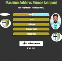 Massimo Gobbi vs Simone Iacoponi h2h player stats