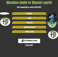 Massimo Gobbi vs Vincent Laurini h2h player stats