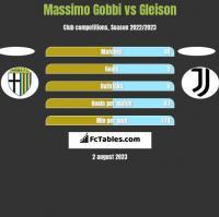 Massimo Gobbi vs Gleison h2h player stats