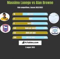 Massimo Luongo vs Alan Browne h2h player stats
