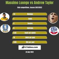 Massimo Luongo vs Andrew Taylor h2h player stats