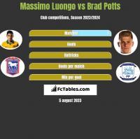Massimo Luongo vs Brad Potts h2h player stats