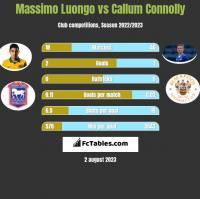 Massimo Luongo vs Callum Connolly h2h player stats