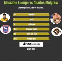 Massimo Luongo vs Charles Mulgrew h2h player stats