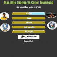 Massimo Luongo vs Conor Townsend h2h player stats