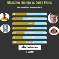 Massimo Luongo vs Corry Evans h2h player stats