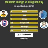 Massimo Luongo vs Craig Conway h2h player stats