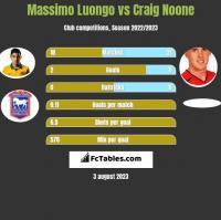 Massimo Luongo vs Craig Noone h2h player stats