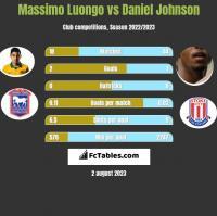 Massimo Luongo vs Daniel Johnson h2h player stats