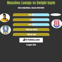Massimo Luongo vs Dwight Gayle h2h player stats
