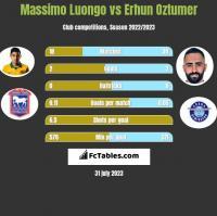 Massimo Luongo vs Erhun Oztumer h2h player stats