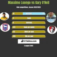 Massimo Luongo vs Gary O'Neil h2h player stats