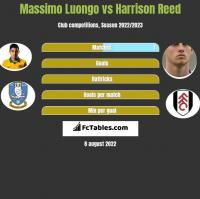 Massimo Luongo vs Harrison Reed h2h player stats