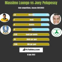 Massimo Luongo vs Joey Pelupessy h2h player stats