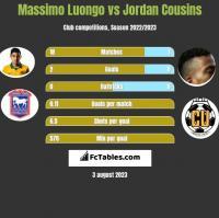 Massimo Luongo vs Jordan Cousins h2h player stats