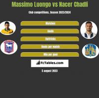 Massimo Luongo vs Nacer Chadli h2h player stats