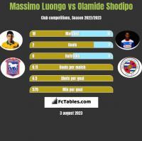 Massimo Luongo vs Olamide Shodipo h2h player stats
