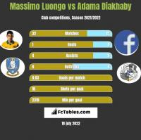 Massimo Luongo vs Adama Diakhaby h2h player stats