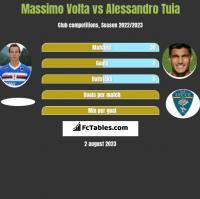 Massimo Volta vs Alessandro Tuia h2h player stats