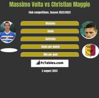 Massimo Volta vs Christian Maggio h2h player stats