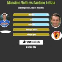 Massimo Volta vs Gaetano Letizia h2h player stats