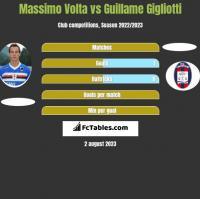 Massimo Volta vs Guillame Gigliotti h2h player stats