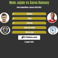 Mate Jajalo vs Aaron Ramsey h2h player stats
