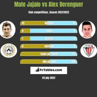 Mate Jajalo vs Alex Berenguer h2h player stats