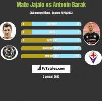 Mate Jajalo vs Antonin Barak h2h player stats