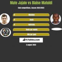 Mate Jajalo vs Blaise Matuidi h2h player stats