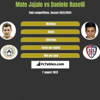 Mate Jajalo vs Daniele Baselli h2h player stats