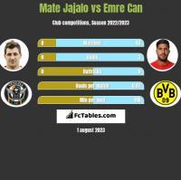 Mate Jajalo vs Emre Can h2h player stats