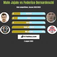 Mate Jajalo vs Federico Bernardeschi h2h player stats