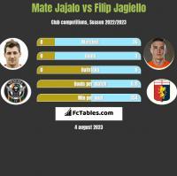 Mate Jajalo vs Filip Jagiełło h2h player stats