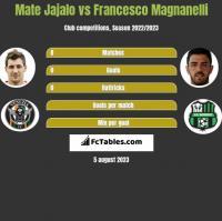 Mate Jajalo vs Francesco Magnanelli h2h player stats