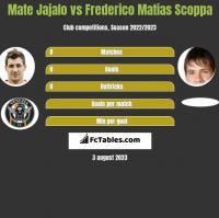 Mate Jajalo vs Frederico Matias Scoppa h2h player stats