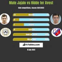 Mate Jajalo vs Hidde ter Avest h2h player stats