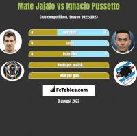 Mate Jajalo vs Ignacio Pussetto h2h player stats