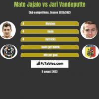 Mate Jajalo vs Jari Vandeputte h2h player stats