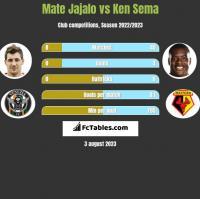 Mate Jajalo vs Ken Sema h2h player stats