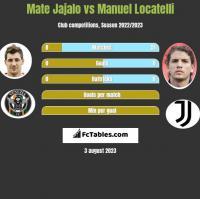 Mate Jajalo vs Manuel Locatelli h2h player stats