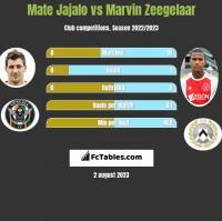 Mate Jajalo vs Marvin Zeegelaar h2h player stats