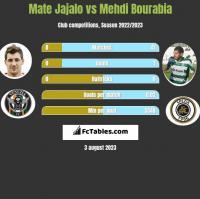 Mate Jajalo vs Mehdi Bourabia h2h player stats