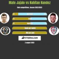 Mate Jajalo vs Nahitan Nandez h2h player stats