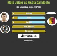 Mate Jajalo vs Nicola Dal Monte h2h player stats