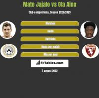 Mate Jajalo vs Ola Aina h2h player stats