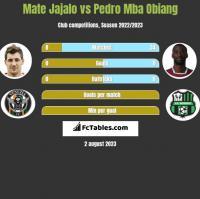 Mate Jajalo vs Pedro Mba Obiang h2h player stats